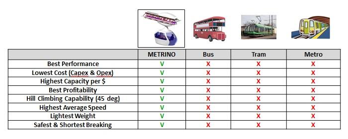 Table v other transport