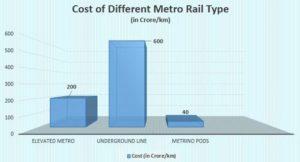 metro-rail-cost